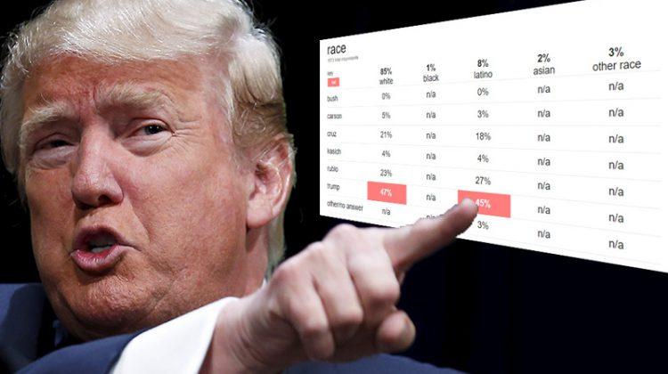 No Donald Trump Didn't Win The Latino Vote