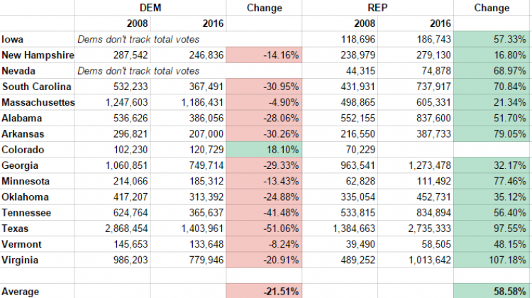 Updated Turnout Tracking Including Super Tuesday